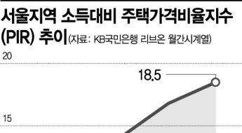 서울 중산층 한푼 안쓰고 18.5년 모아야 집 산다