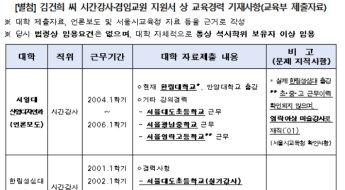 국민대 집중포화…김건희 허위이력·도이치모터스 주식까지