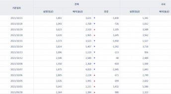 韓 채권형펀드 2거래일간 2950억원 순유출