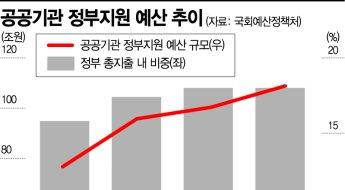[단독]수천만원 드론 사놓고 사용無…예산만 늘리는 공공기관(종합)