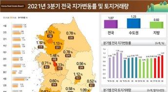 땅값도 고공행진…3분기 전국 1.07% 올라