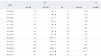 [일일펀드동향] 韓 채권형펀드 하루 동안 635억원 순유입