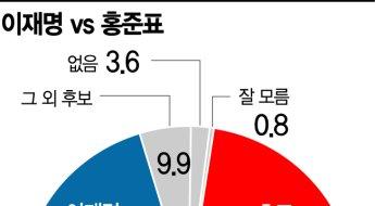 李와 양자대결 해보니 홍준표-원희룡-유승민-윤석열 순