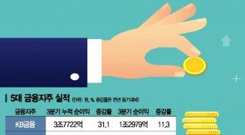 금융지주 또 '기록' 실적…은행·비은행 균형 성장 효과 '톡톡...