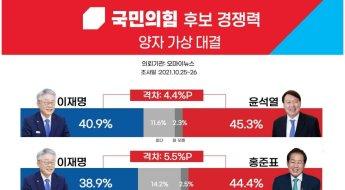 '이재명 맞설 경쟁력 있는 국민의힘 후보?' 洪 38.2% > 尹 33...