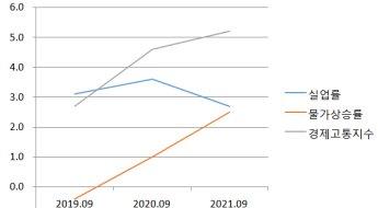 9월 경제고통지수 5.2…3년 만에 최고