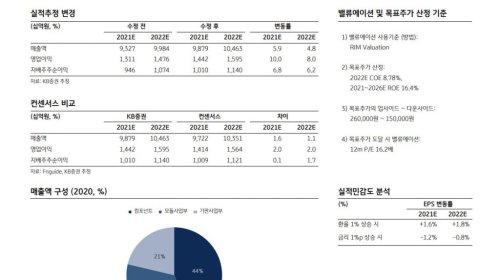 '다변화된 수요처 확보' 삼성전기, 주가 성장동력 확보