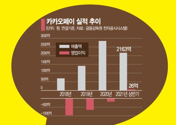 카카오페이, 첫날 최종 경쟁률 10.69대1청약건당 5주 배정 예정
