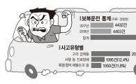 경찰, '고위험 사고 유발' 난폭·보복·음주운전 집중단속 전개