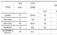상한제 後 더 높아진 강남장벽…최소 자격은 '만 45세 4인 가구 세대주'