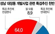 """국민 10명중 6명 """"대장동 특검에 찬성한다"""""""