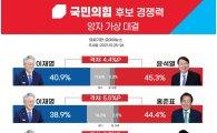 '이재명 맞설 경쟁력 있는 국민의힘 후보?' 洪 38.2% > 尹 33.1%