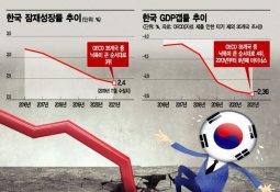 "OECD의 경고 ""韓경제, 2021년까지 불황 깊어질 것"""