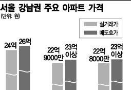 오히려 뻥 뚫렸다…'평당 1억 아파트' 속속 등장