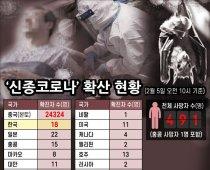 '신종코로나' 확산 현황(2월 5일 오전 10시 기준)